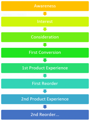 eCommerce_Conversion_Funnel_2